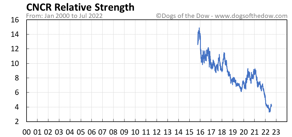 CNCR relative strength chart
