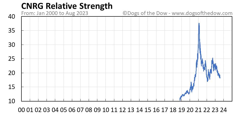 CNRG relative strength chart