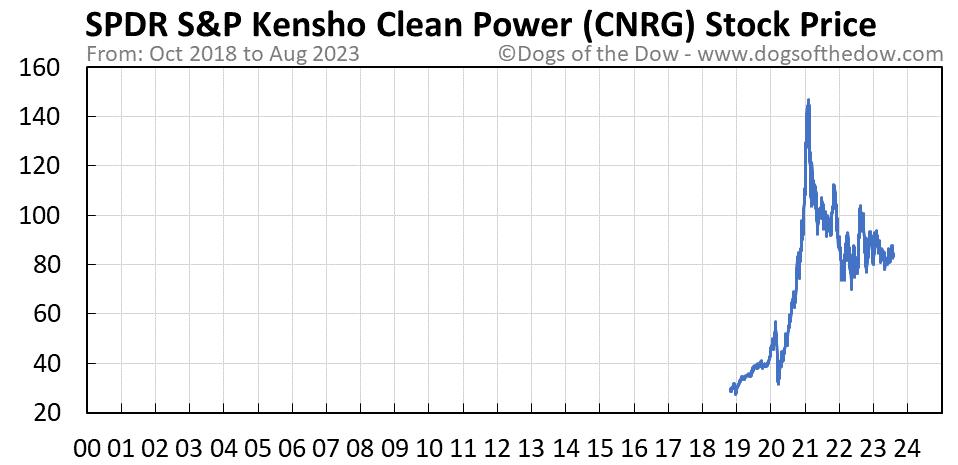 CNRG stock price chart