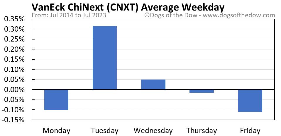 CNXT average weekday chart