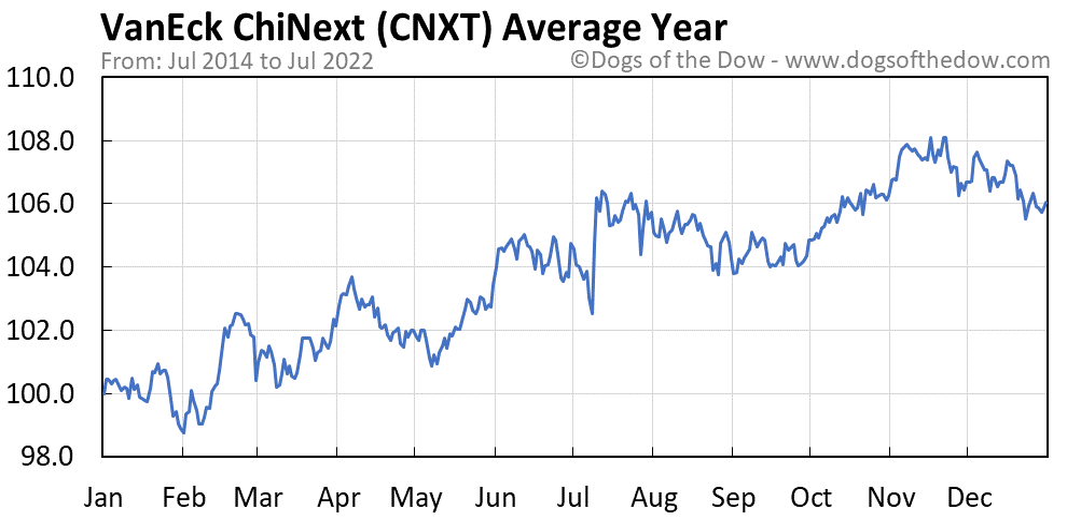 CNXT average year chart