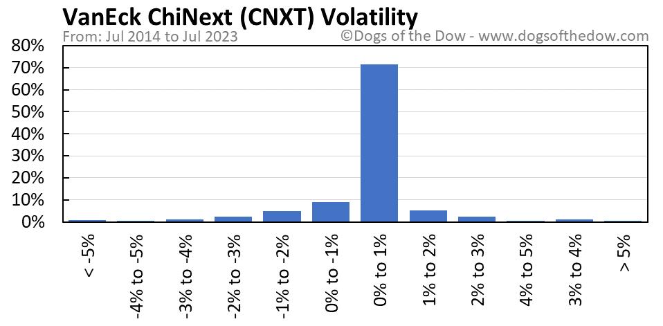 CNXT volatility chart