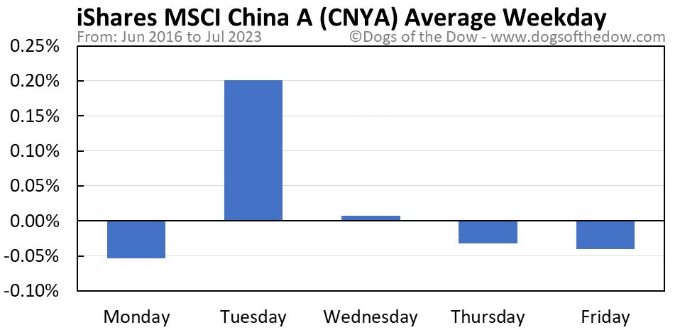 CNYA average weekday chart