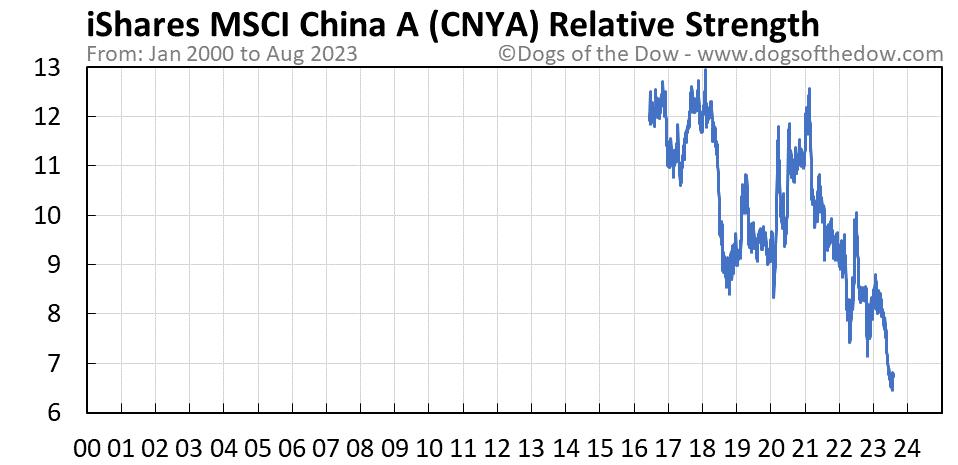 CNYA relative strength chart