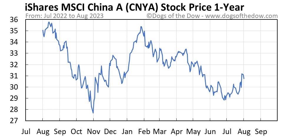 CNYA 1-year stock price chart