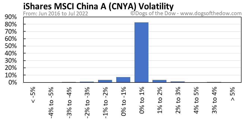 CNYA volatility chart
