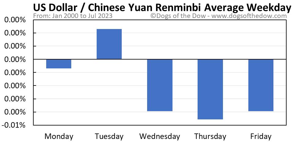 US Dollar vs Chinese Yuan Renminbi average weekday chart