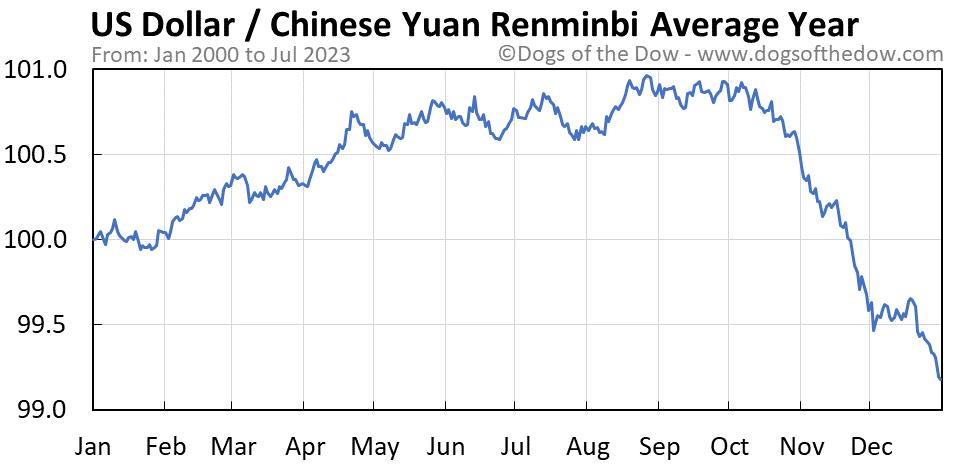 US Dollar vs Chinese Yuan Renminbi average year chart