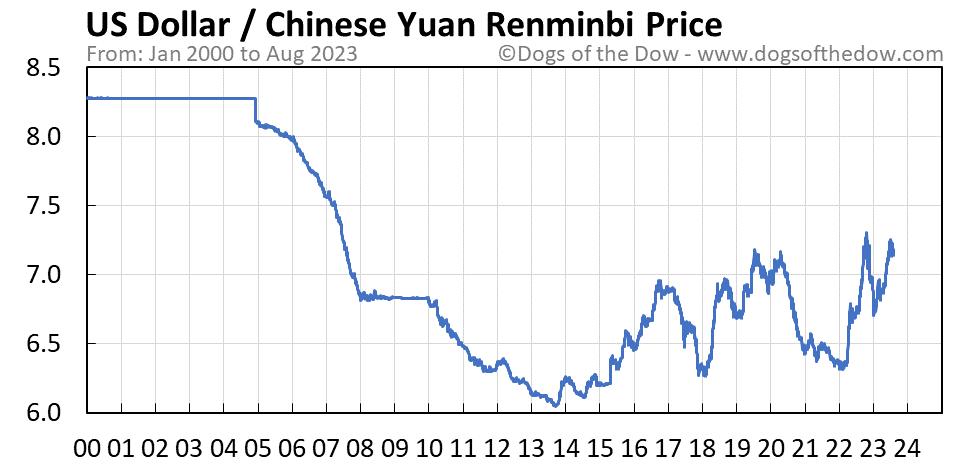 US Dollar vs Chinese Yuan Renminbi stock price chart