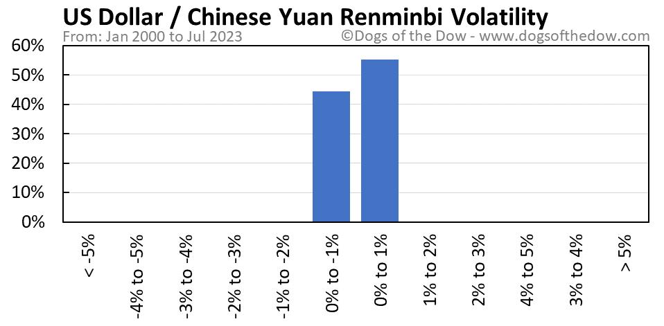 US Dollar vs Chinese Yuan Renminbi volatility chart