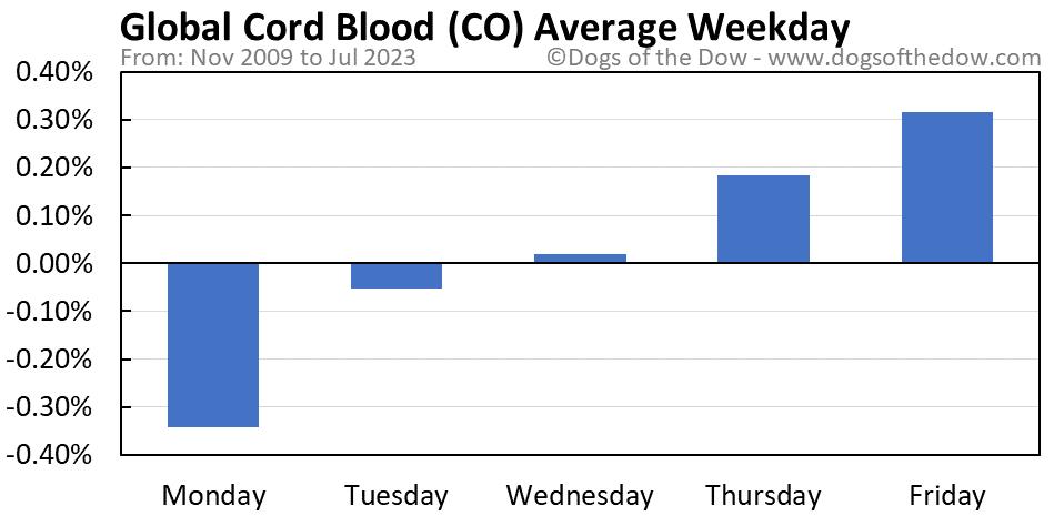 CO average weekday chart
