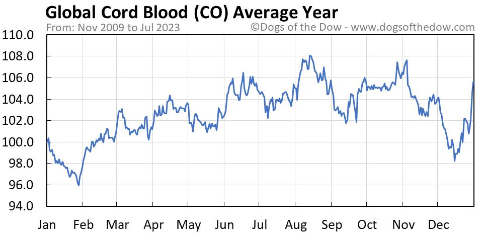 CO average year chart