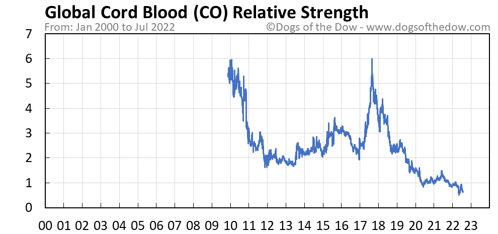CO relative strength chart