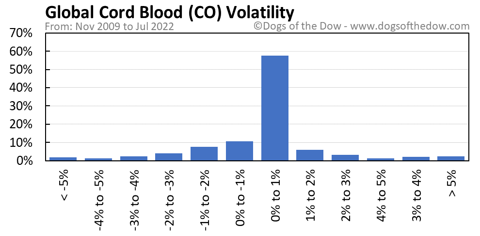 CO volatility chart