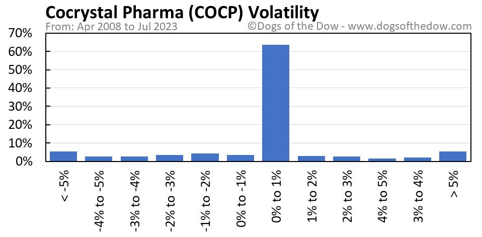 COCP volatility chart