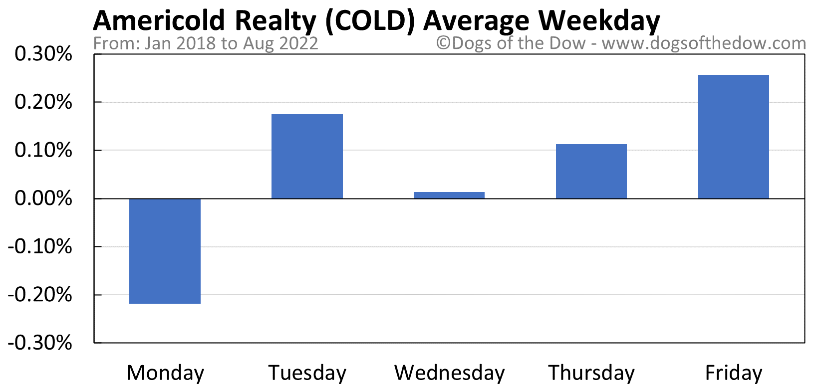 COLD average weekday chart