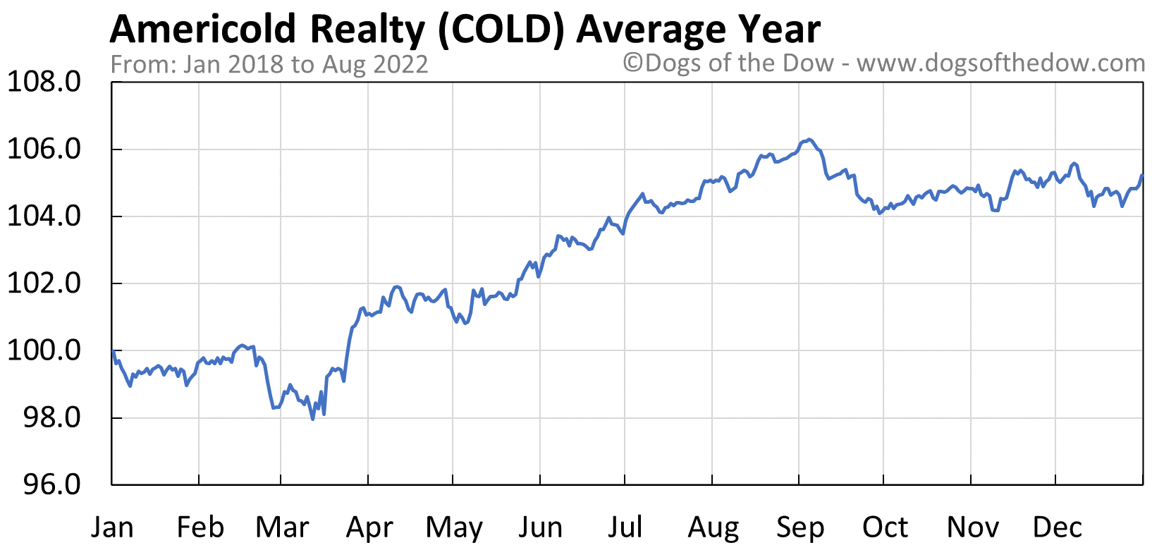 COLD average year chart