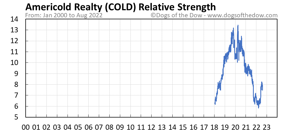 COLD relative strength chart
