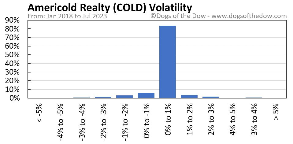 COLD volatility chart