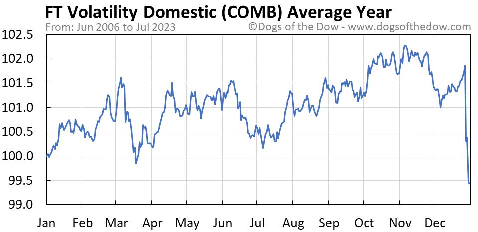 COMB average year chart