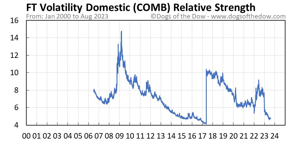 COMB relative strength chart
