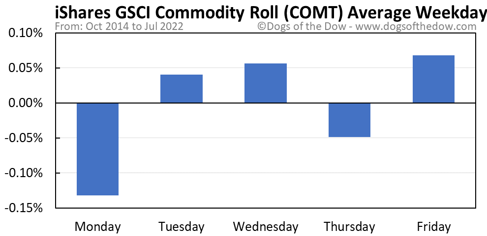 COMT average weekday chart