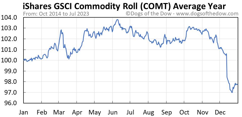 COMT average year chart