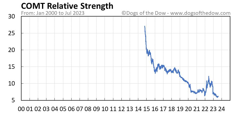 COMT relative strength chart
