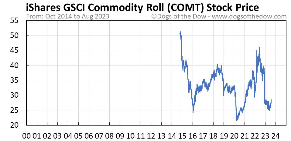 COMT stock price chart