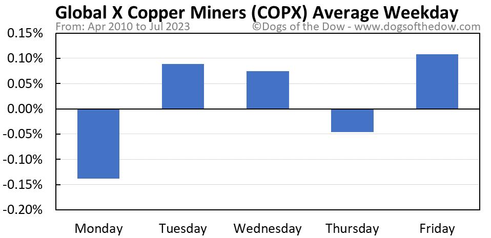 COPX average weekday chart