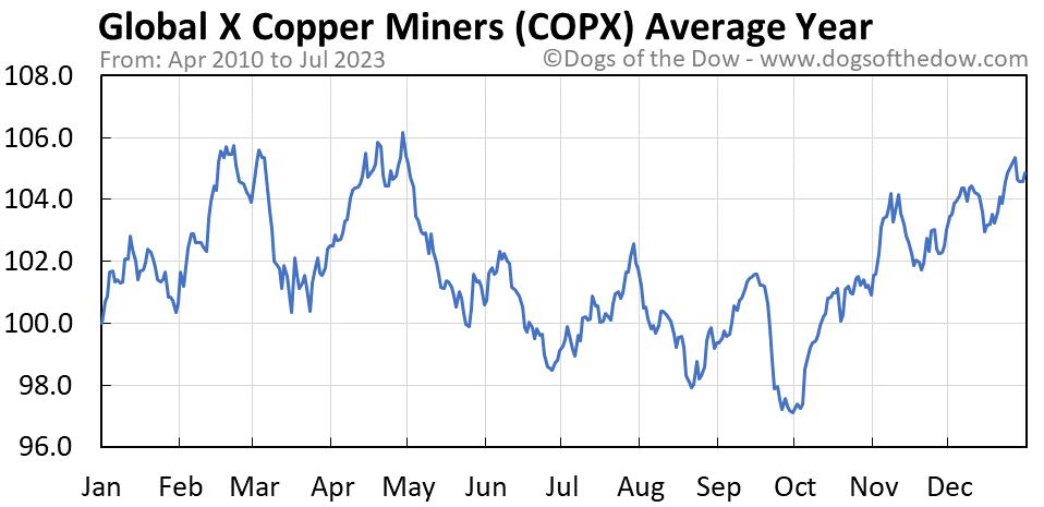 COPX average year chart