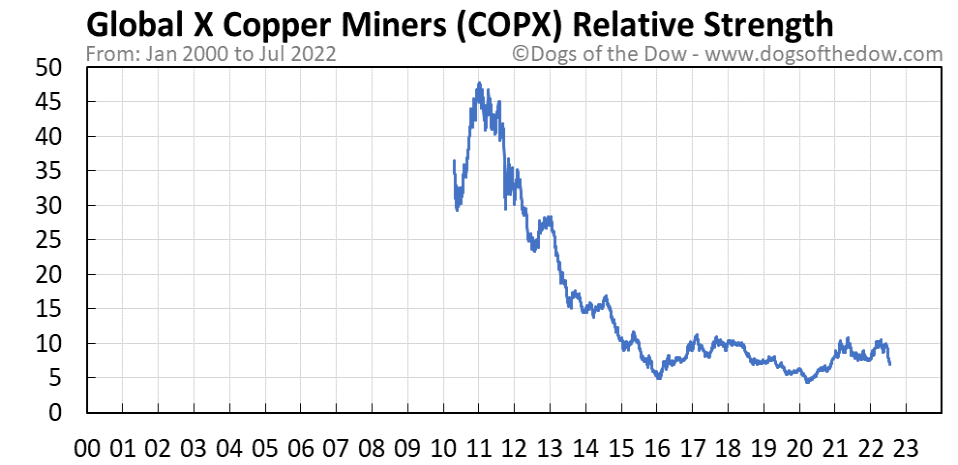 COPX relative strength chart