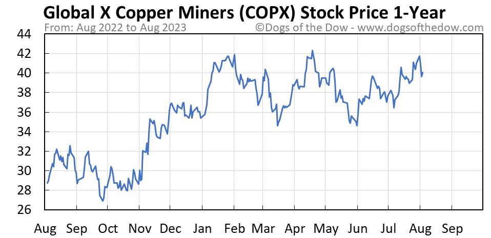 COPX 1-year stock price chart