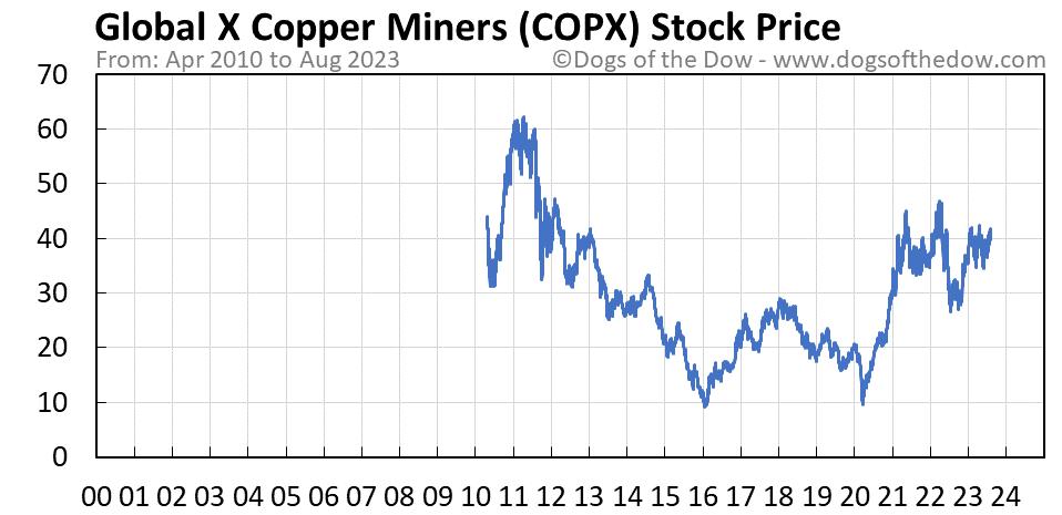 COPX stock price chart