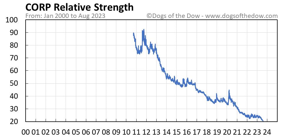 CORP relative strength chart