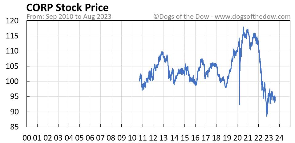 CORP stock price chart