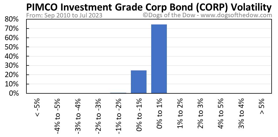 CORP volatility chart