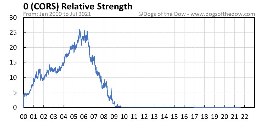 CORS relative strength chart