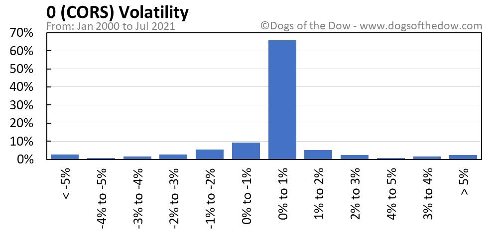 CORS volatility chart
