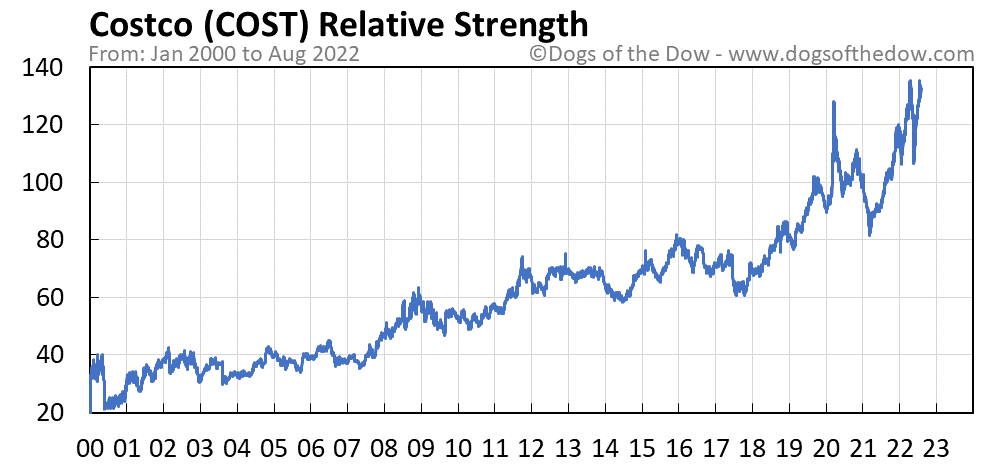 COST relative strength chart
