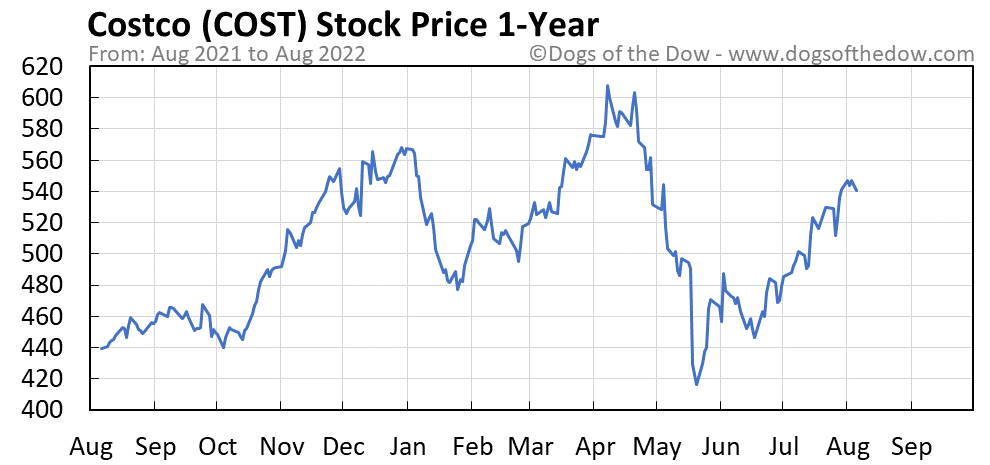 COST 1-year stock price chart