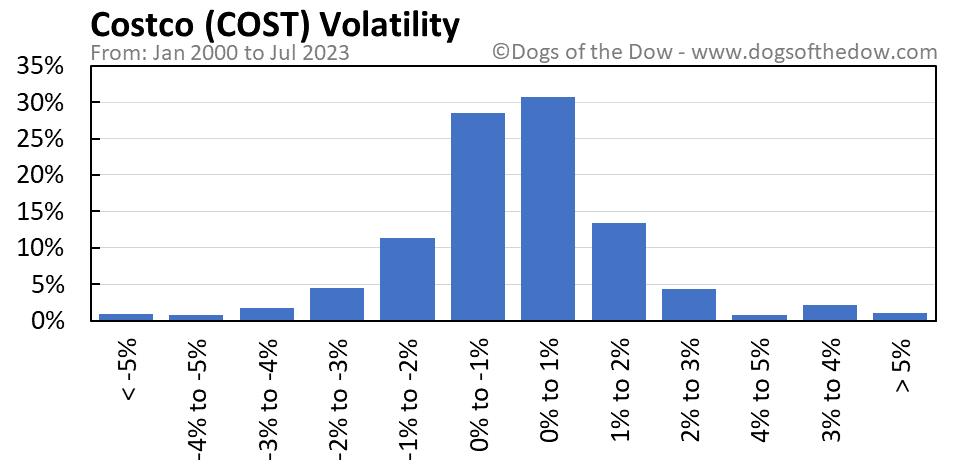 COST volatility chart