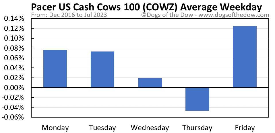 COWZ average weekday chart
