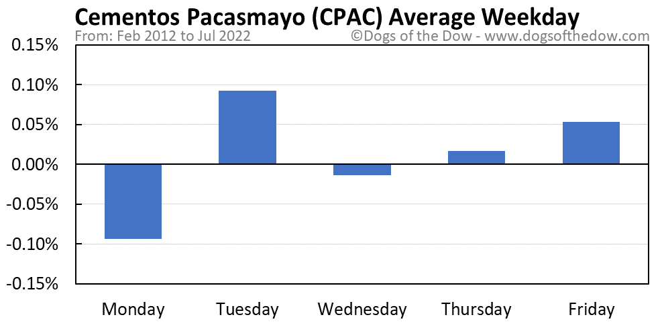 CPAC average weekday chart