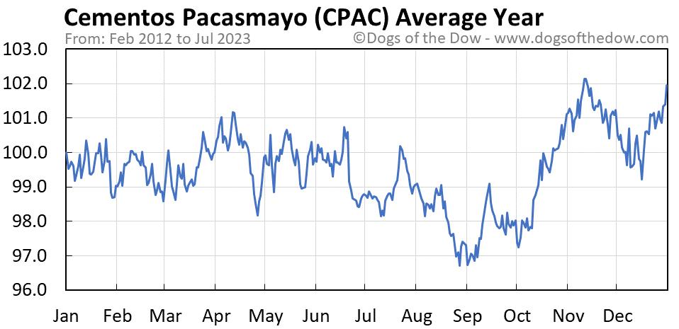 CPAC average year chart