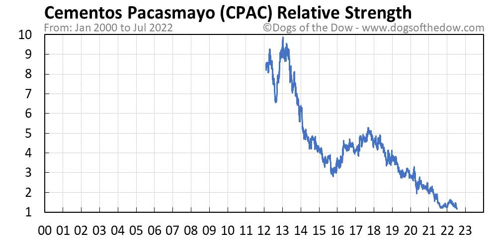 CPAC relative strength chart