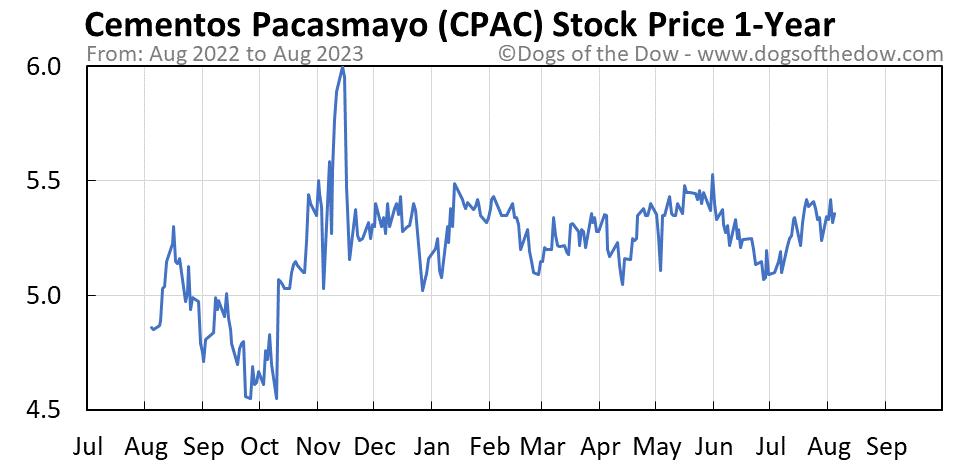 CPAC 1-year stock price chart