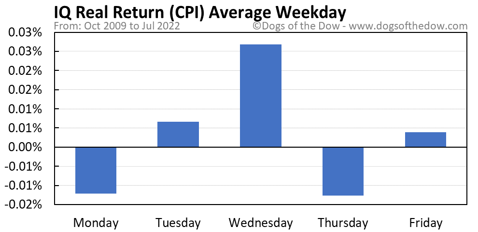 CPI average weekday chart