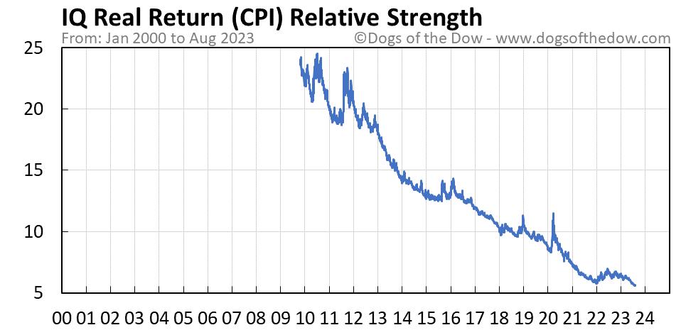 CPI relative strength chart