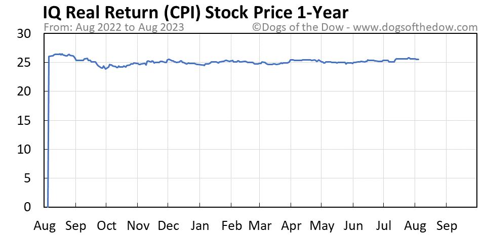 CPI 1-year stock price chart